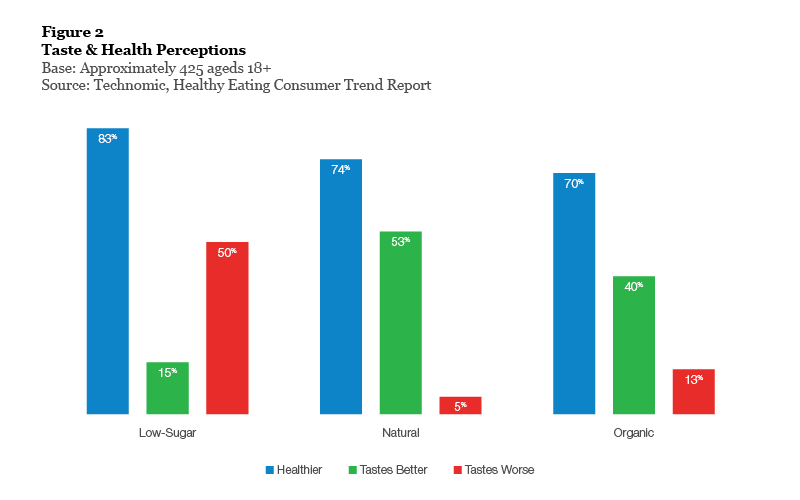 Figure 2: Taste & Health Perceptions