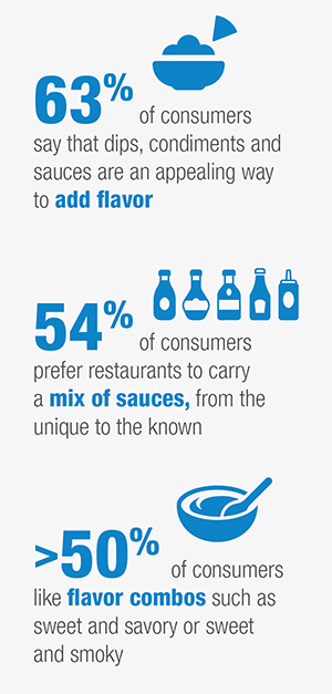 Sixty-three percent of consumers say that dips, condiments and sauces are an appealing way to add flavor. Fifty-four percent of consumers prefer restaurants to carry a mix of sauces, from the unique to the known. More than fifty percentof consumers like flavor combos such as sweet and savory or sweet and smoky.