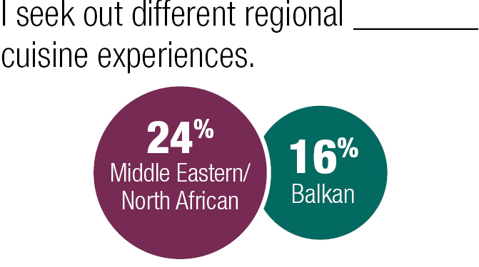 I seek out different regional Middle Eastern/North African or Balkan cuisine experiences.